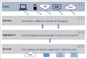 Unlock the potential of your applications data for Architecture 4 tiers